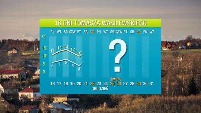Prognoza pogody na 16 dni: potężne fale ciepła zmierzają do Polski