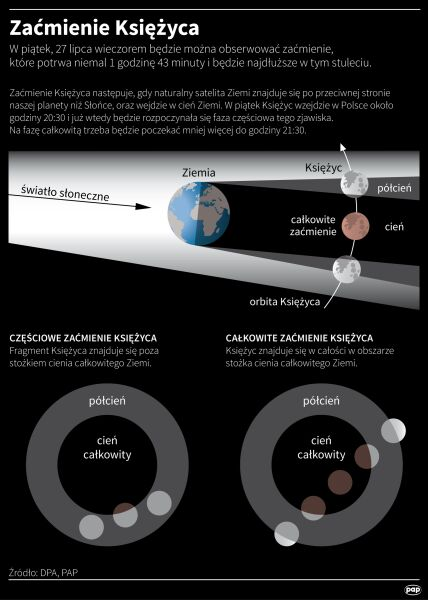 Jak dochodzi do zaćmienia Księżyca? (PAP/dpa)